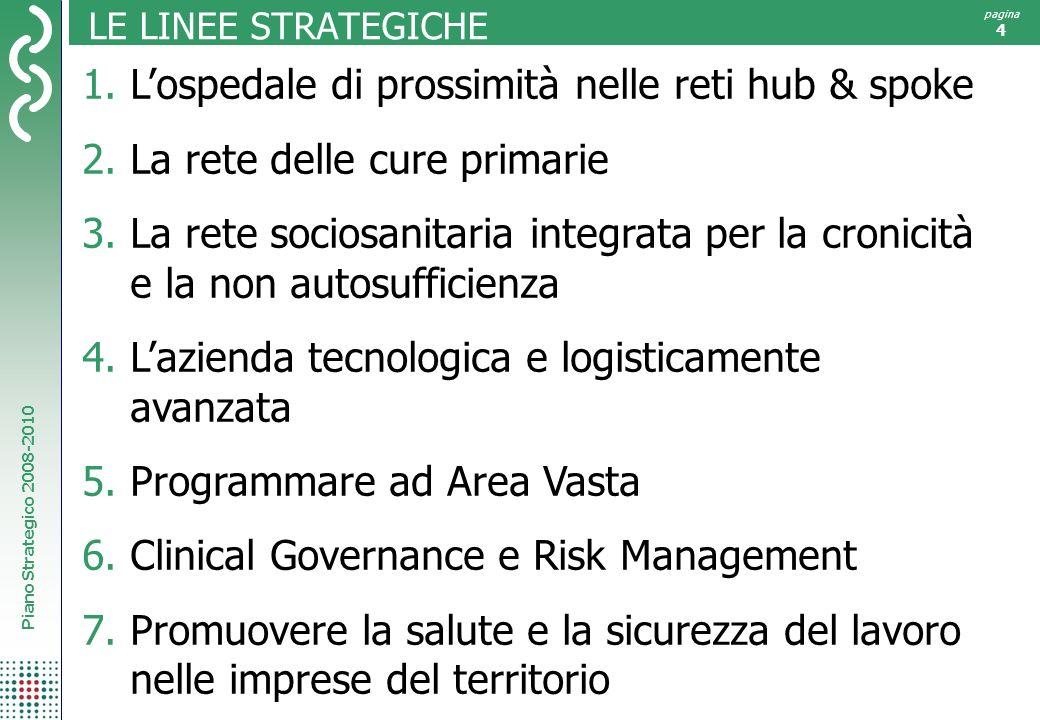 Piano Strategico 2008-2010 pagina 4 LE LINEE STRATEGICHE 1.Lospedale di prossimità nelle reti hub & spoke 2.La rete delle cure primarie 3.La rete soci