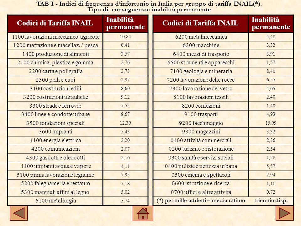 Codici di Tariffa INAIL Inabilità permanente 1100 lavorazioni meccanico-agricole 10,84 1200 mattazione e macellaz.