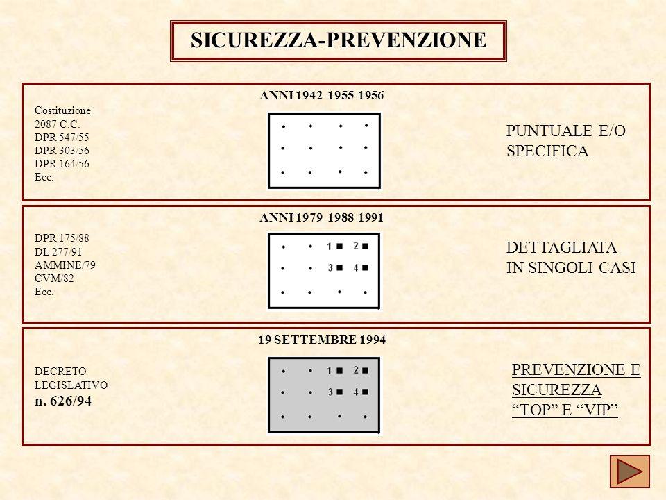 SICUREZZA-PREVENZIONE Costituzione 2087 C.C.DPR 547/55 DPR 303/56 DPR 164/56 Ecc.