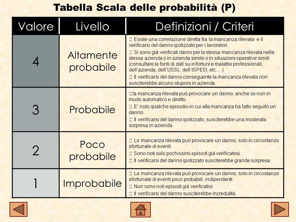 Tabella Scala delle probabilità (P) ValoreLivelloDefinizioni / Criteri 4 Altamente probabile Esiste una correlazione diretta fra la mancanza rilevata e il verificarsi del danno ipotizzato per i lavoratori.