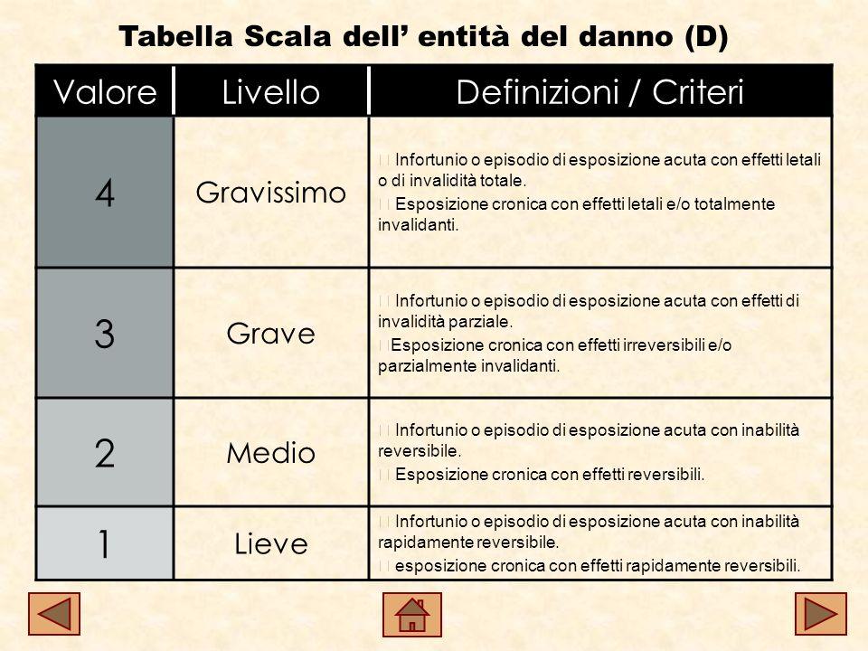 Tabella Scala dell entità del danno (D) ValoreLivelloDefinizioni / Criteri 4 Gravissimo Infortunio o episodio di esposizione acuta con effetti letali o di invalidità totale.