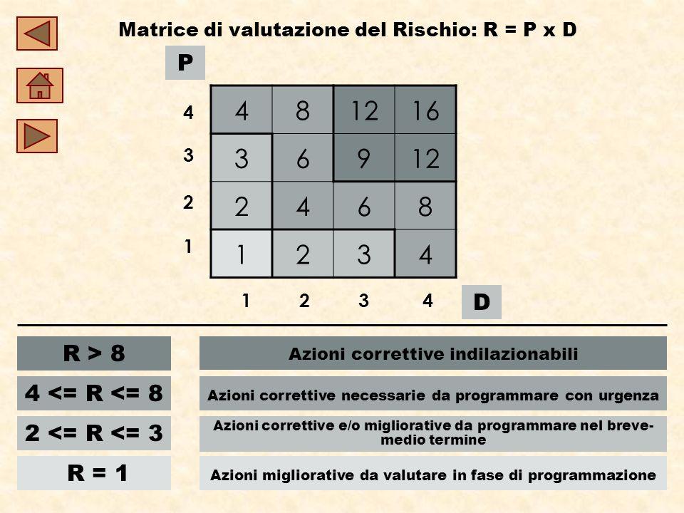 Matrice di valutazione del Rischio: R = P x D P D 481216 36912 2468 1234 4 3 2 1 1 2 3 4 R > 8 Azioni correttive indilazionabili 4 <= R <= 8 Azioni correttive necessarie da programmare con urgenza 2 <= R <= 3 Azioni correttive e/o migliorative da programmare nel breve- medio termine R = 1 Azioni migliorative da valutare in fase di programmazione