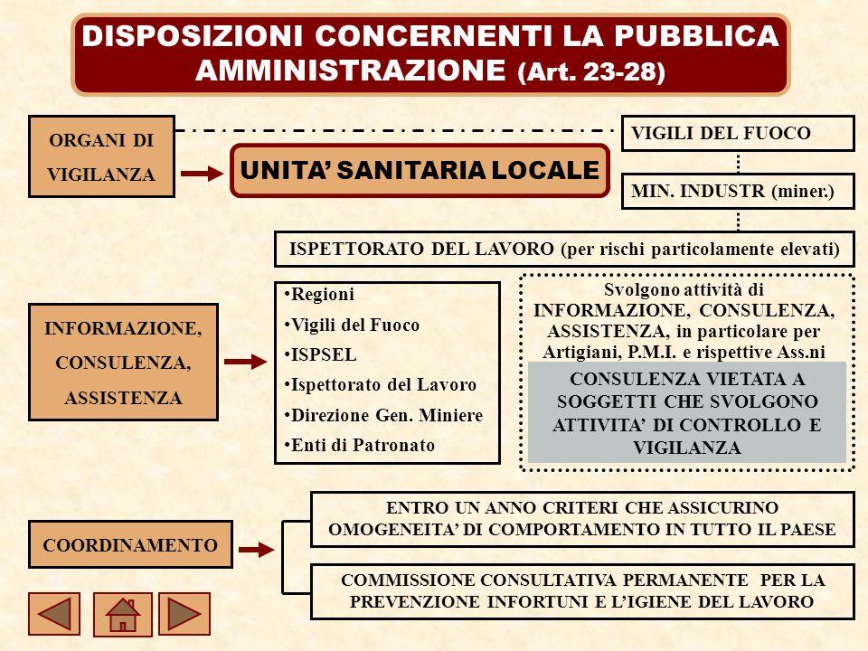DISPOSIZIONI CONCERNENTI LA PUBBLICA AMMINISTRAZIONE (Art.