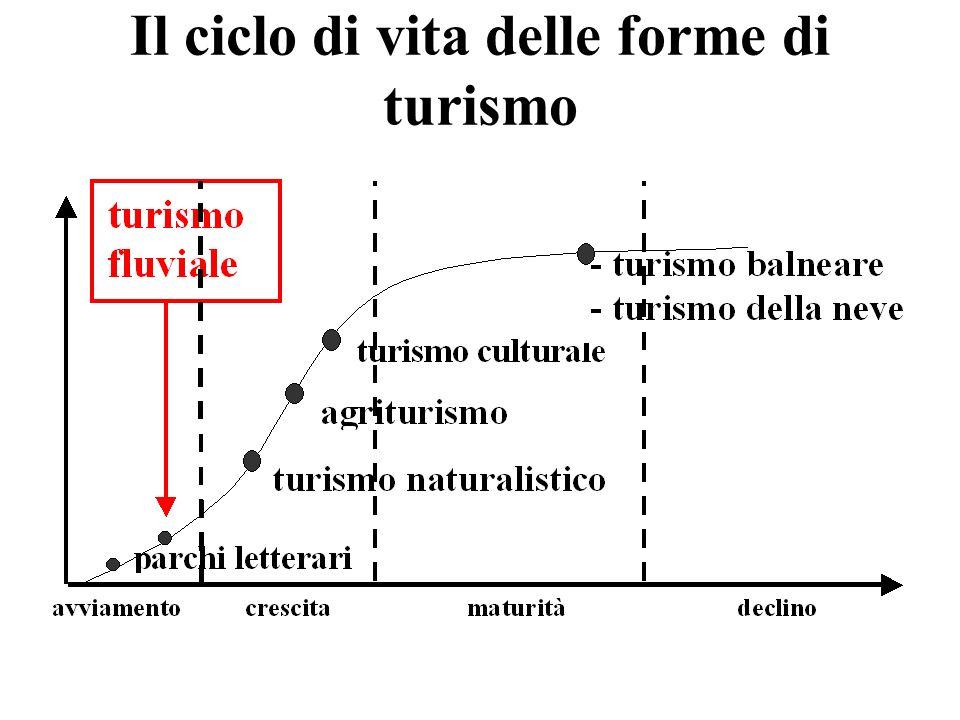 Il ciclo di vita delle forme di turismo