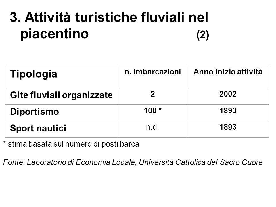 3. Attività turistiche fluviali nel piacentino (2) Tipologia n.