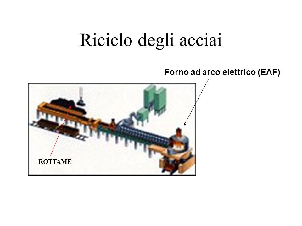 Riciclo degli acciai ROTTAME Forno ad arco elettrico (EAF)