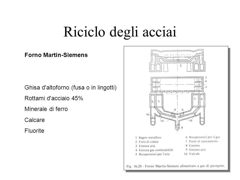 Riciclo degli acciai Forno Martin-Siemens Ghisa d altoforno (fusa o in lingotti) Rottami d acciaio 45% Minerale di ferro Calcare Fluorite