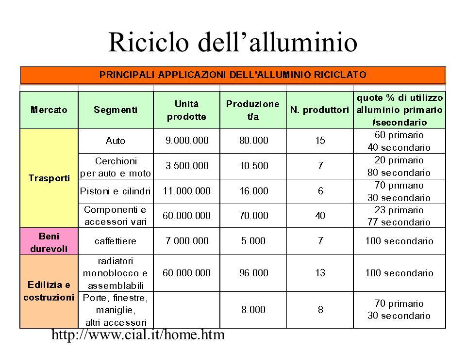 Riciclo dellalluminio http://www.cial.it/home.htm