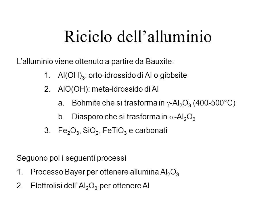 Riciclo dellalluminio Lalluminio viene ottenuto a partire da Bauxite: 1.Al(OH) 3 : orto-idrossido di Al o gibbsite 2.AlO(OH): meta-idrossido di Al a.Bohmite che si trasforma in -Al 2 O 3 (400-500°C) b.Diasporo che si trasforma in -Al 2 O 3 3.Fe 2 O 3, SiO 2, FeTiO 3 e carbonati Seguono poi i seguenti processi 1.Processo Bayer per ottenere allumina Al 2 O 3 2.Elettrolisi dell Al 2 O 3 per ottenere Al