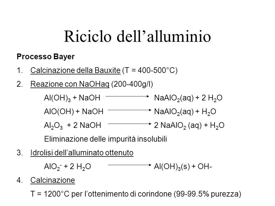 Riciclo dellalluminio Processo Bayer 1.Calcinazione della Bauxite (T = 400-500°C) 2.Reazione con NaOHaq (200-400g/l) Al(OH) 3 + NaOHNaAlO 2 (aq) + 2 H 2 O AlO(OH) + NaOHNaAlO 2 (aq) + H 2 O Al 2 O 3 + 2 NaOH2 NaAlO 2 (aq) + H 2 O Eliminazione delle impurità insolubili 3.Idrolisi dellalluminato ottenuto AlO 2 - + 2 H 2 OAl(OH) 3 (s) + OH- 4.Calcinazione T = 1200°C per lottenimento di corindone (99-99.5% purezza)