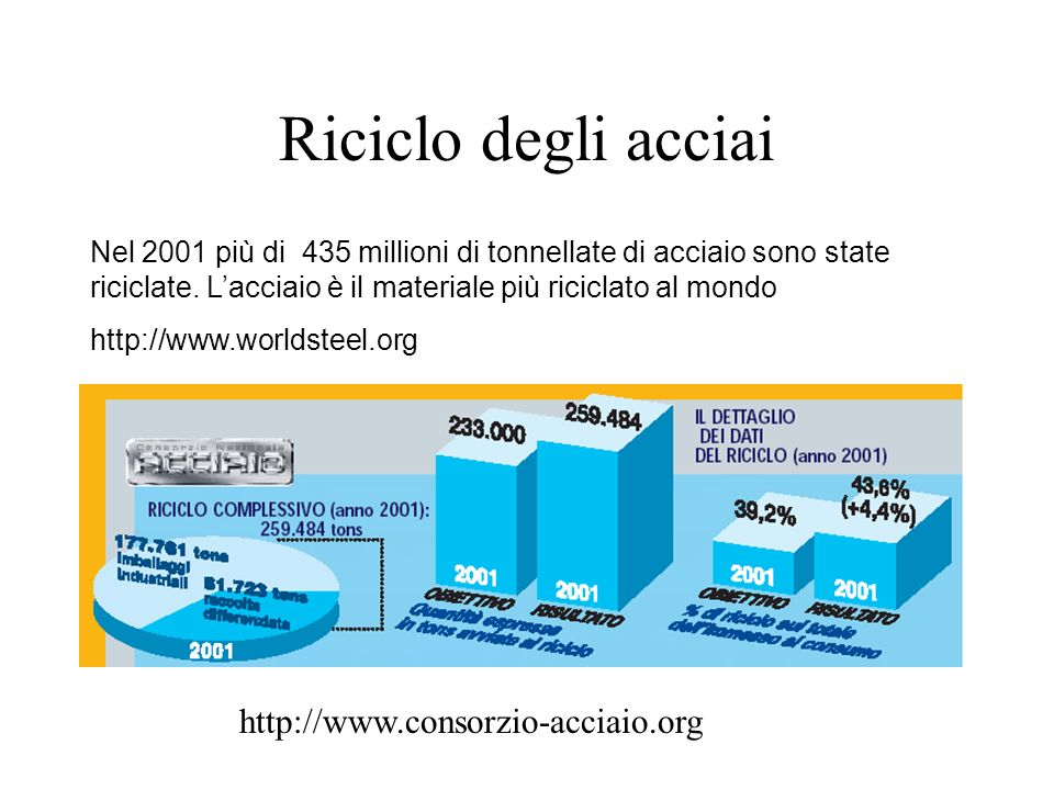 Riciclo degli acciai Nel 2001 più di 435 millioni di tonnellate di acciaio sono state riciclate.