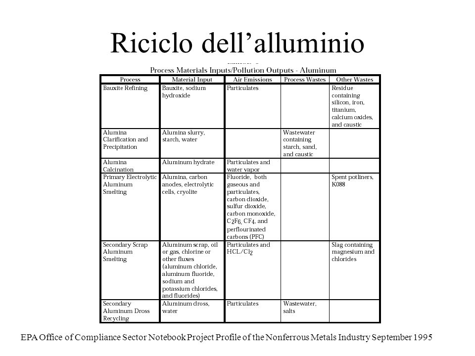 Riciclo dellalluminio EPA Office of Compliance Sector Notebook Project Profile of the Nonferrous Metals Industry September 1995