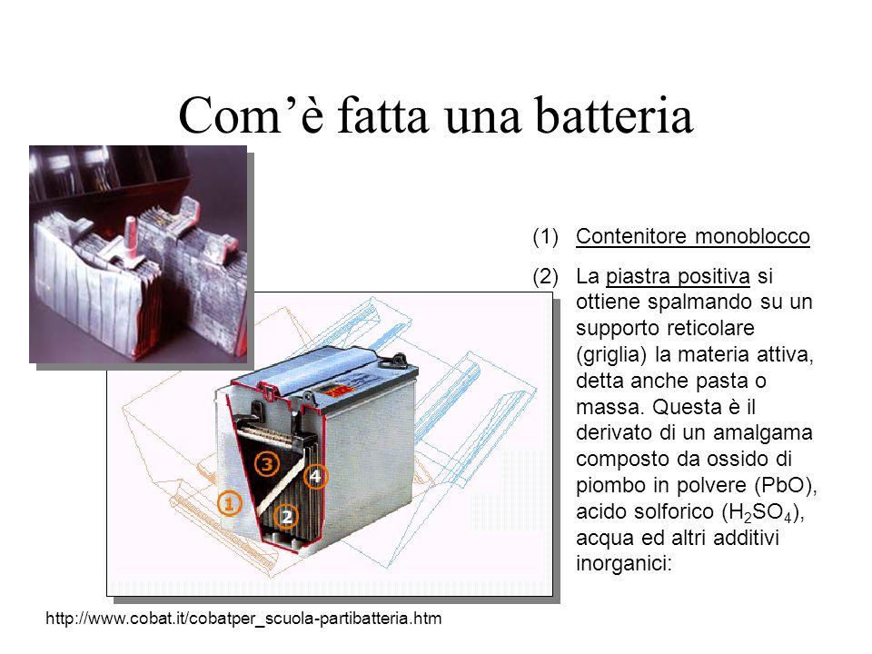 Comè fatta una batteria (1)Contenitore monoblocco (2)La piastra positiva si ottiene spalmando su un supporto reticolare (griglia) la materia attiva, detta anche pasta o massa.