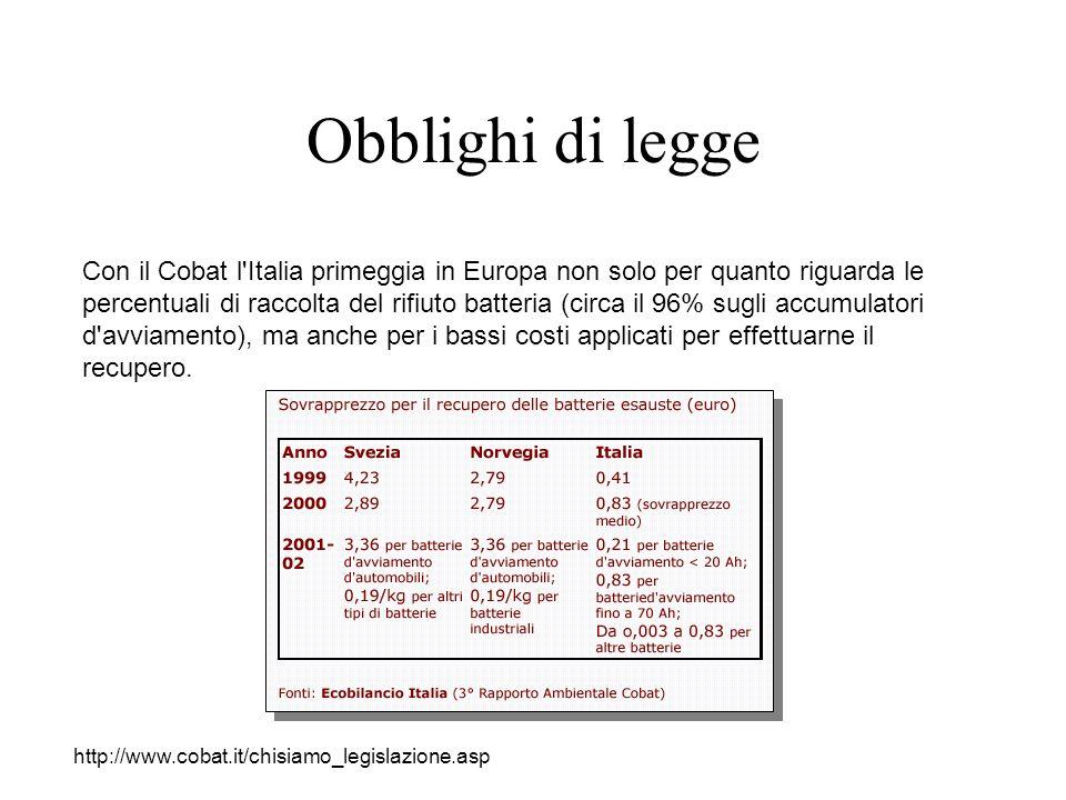 Obblighi di legge Con il Cobat l Italia primeggia in Europa non solo per quanto riguarda le percentuali di raccolta del rifiuto batteria (circa il 96% sugli accumulatori d avviamento), ma anche per i bassi costi applicati per effettuarne il recupero.