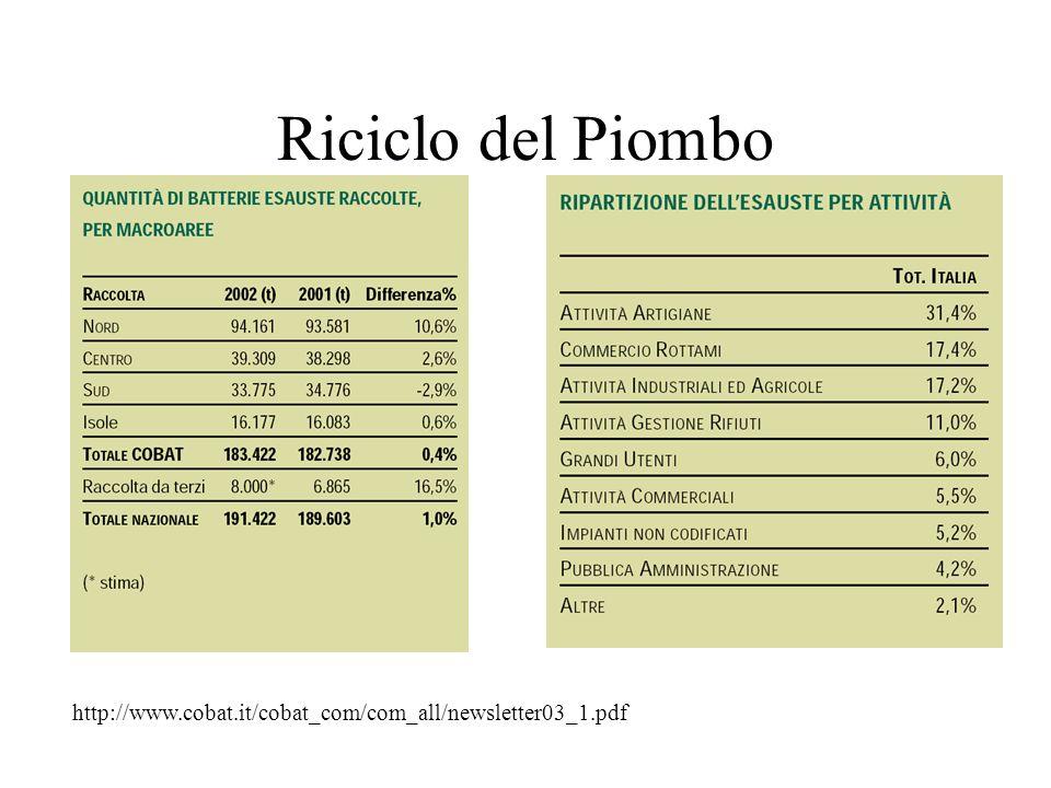Riciclo del Piombo http://www.cobat.it/cobat_com/com_all/newsletter03_1.pdf