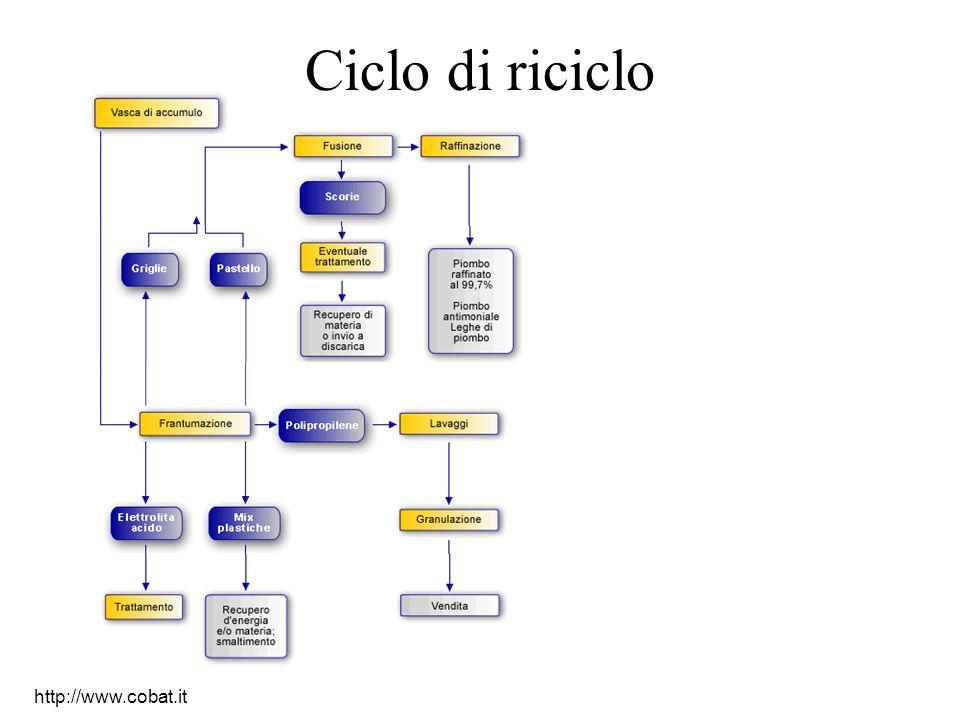 http://www.cobat.it Ciclo di riciclo