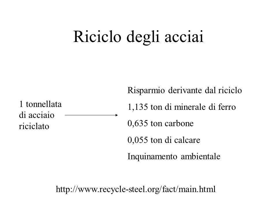 Riciclo degli acciai http://www.recycle-steel.org/fact/main.html Risparmio derivante dal riciclo 1,135 ton di minerale di ferro 0,635 ton carbone 0,055 ton di calcare Inquinamento ambientale 1 tonnellata di acciaio riciclato