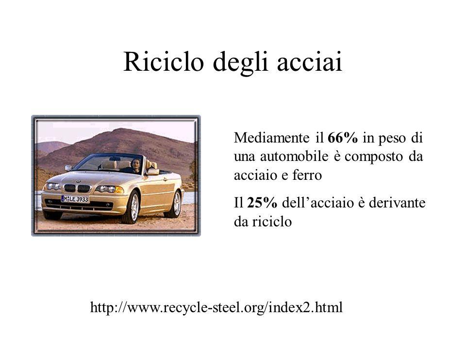 Riciclo degli acciai Mediamente il 66% in peso di una automobile è composto da acciaio e ferro Il 25% dellacciaio è derivante da riciclo http://www.recycle-steel.org/index2.html