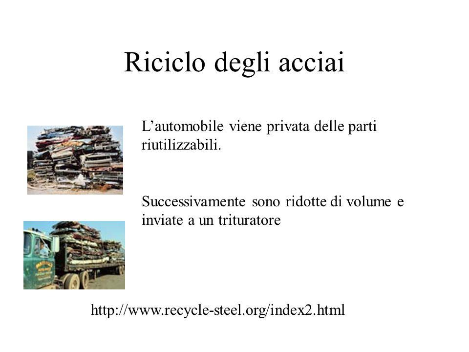 Riciclo degli acciai Lautomobile viene privata delle parti riutilizzabili.