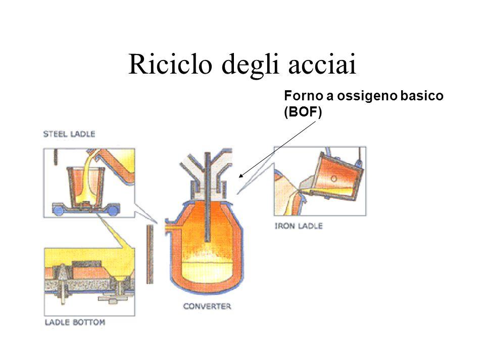 Riciclo degli acciai Forno a ossigeno basico (BOF)