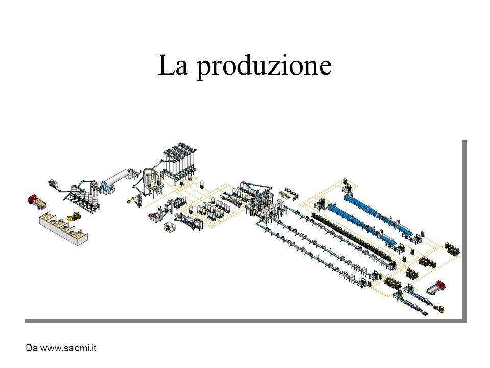 La produzione Da www.sacmi.it