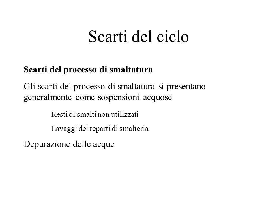 Scarti del ciclo Scarti del processo di smaltatura Gli scarti del processo di smaltatura si presentano generalmente come sospensioni acquose Resti di