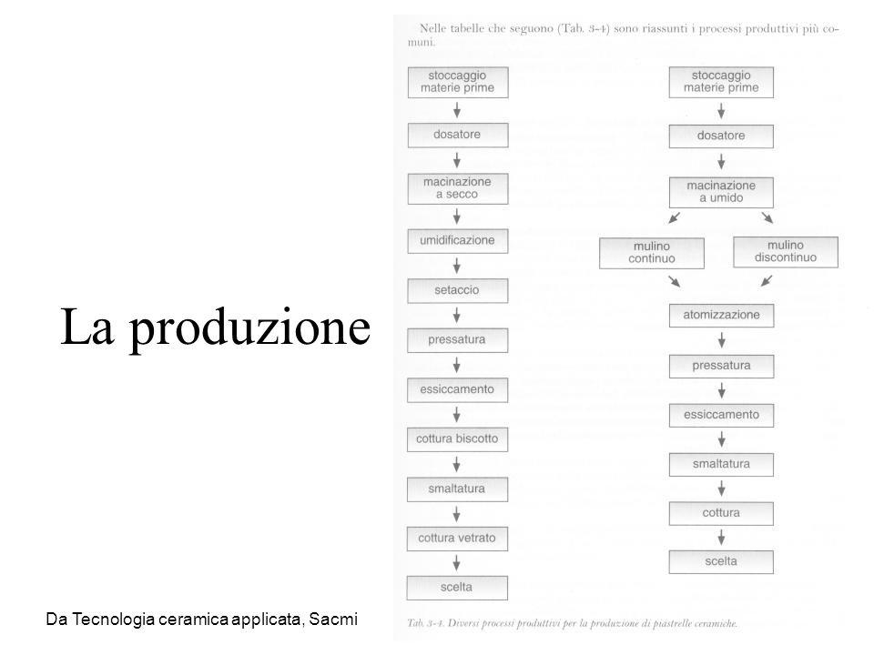 Scarti del ciclo Controllo del pH per facilitare la precipitazione dei metalli pesanti Ad esempio allaumentare del pH, lo Zn(OH) 2 presente come precipitato tende a ridisciogliersi, passando in soluzione come anione zincato, mentre per pH acidi si ha la solubilizzazione dei sali di Zn con formazione di Zn 2+.