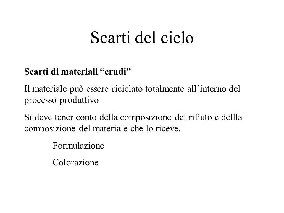Scarti di materiali crudi Il materiale può essere riciclato totalmente allinterno del processo produttivo Si deve tener conto della composizione del r