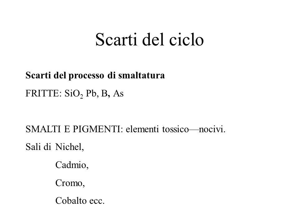 Scarti del ciclo Scarti del processo di smaltatura FRITTE: SiO 2 Pb, B, As SMALTI E PIGMENTI: elementi tossiconocivi. Sali di Nichel, Cadmio, Cromo, C
