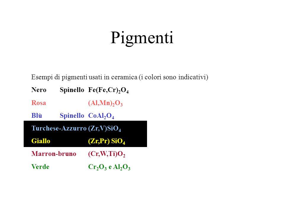 Esempi di pigmenti usati in ceramica (i colori sono indicativi) Nero SpinelloFe(Fe,Cr) 2 O 4 Rosa(Al,Mn) 2 O 3 BlùSpinelloCoAl 2 O 4 Turchese-Azzurro(