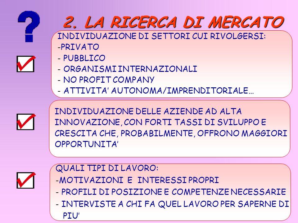 INDIVIDUAZIONE DI SETTORI CUI RIVOLGERSI: - PRIVATO - PUBBLICO - ORGANISMI INTERNAZIONALI - NO PROFIT COMPANY - ATTIVITA AUTONOMA/IMPRENDITORIALE… IND