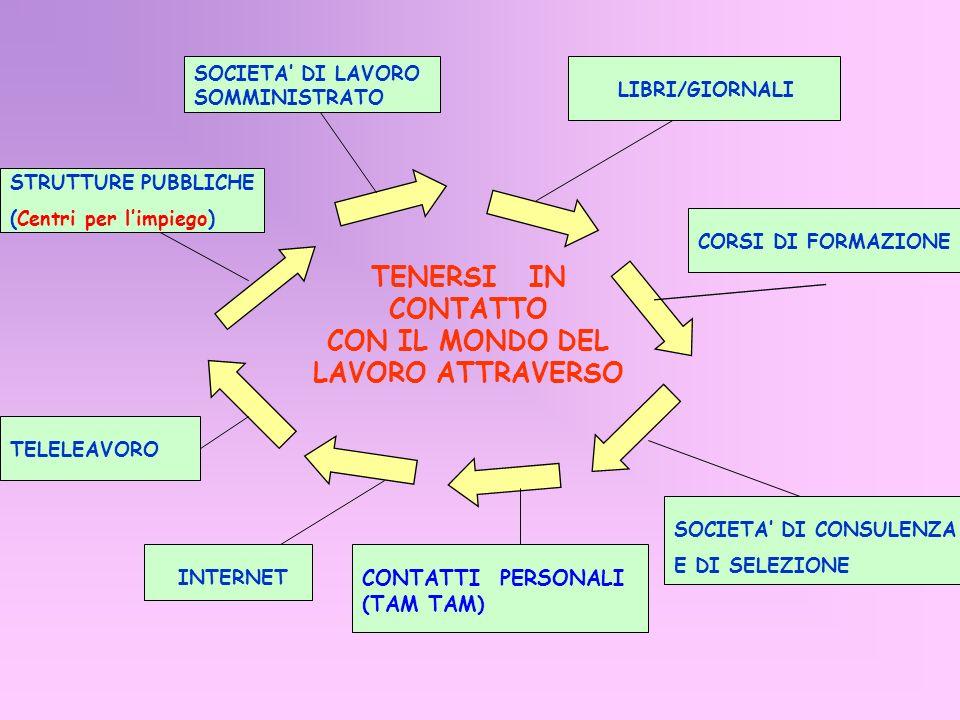 TENERSI IN CONTATTO CON IL MONDO DEL LAVORO ATTRAVERSO SOCIETA DI LAVORO SOMMINISTRATO STRUTTURE PUBBLICHE (Centri per limpiego) TELELEAVORO INTERNET