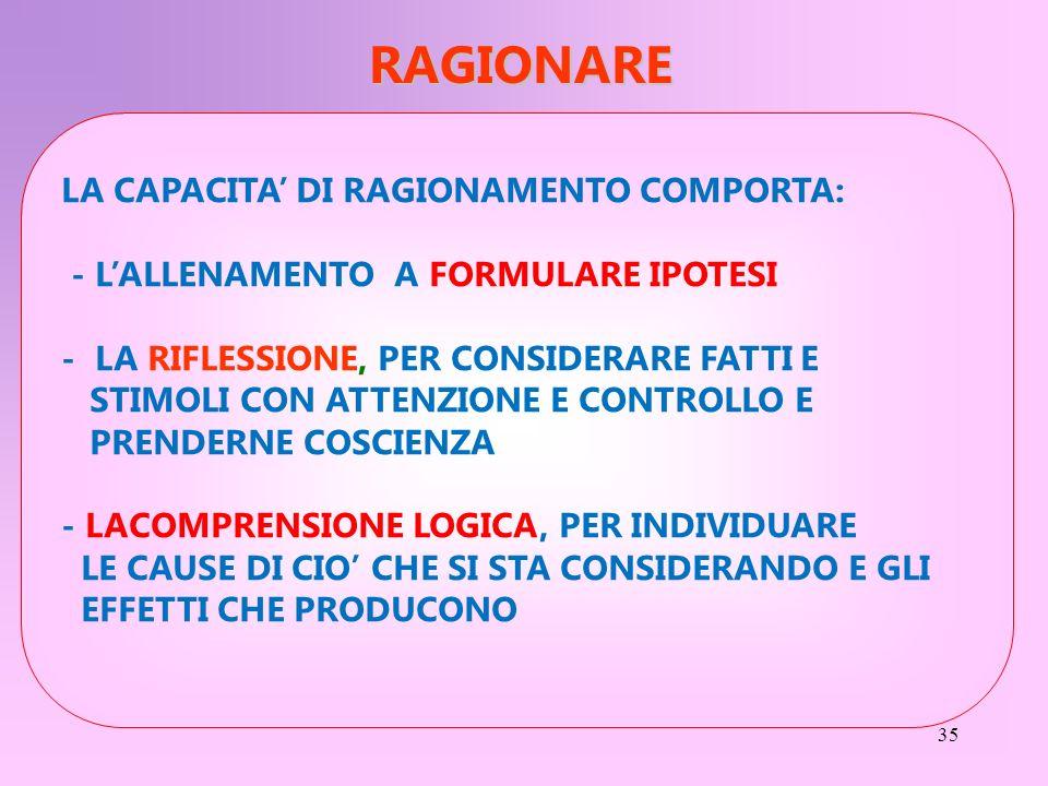 35 LA CAPACITA DI RAGIONAMENTO COMPORTA: - LALLENAMENTO A FORMULARE IPOTESI - LA RIFLESSIONE, PER CONSIDERARE FATTI E STIMOLI CON ATTENZIONE E CONTROL