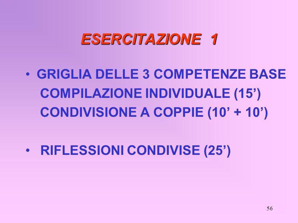 ESERCITAZIONE 1 GRIGLIA DELLE 3 COMPETENZE BASE COMPILAZIONE INDIVIDUALE (15) CONDIVISIONE A COPPIE (10 + 10) RIFLESSIONI CONDIVISE (25) 56