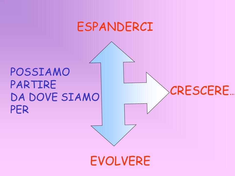 POSSIAMO PARTIRE DA DOVE SIAMO PER ESPANDERCI CRESCERE … EVOLVERE