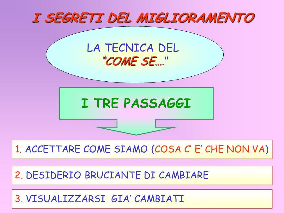 I SEGRETI DEL MIGLIORAMENTO LA TECNICA DEL COME SE… COME SE…. I TRE PASSAGGI 1. ACCETTARE COME SIAMO (COSA C E CHE NON VA) 2. DESIDERIO BRUCIANTE DI C