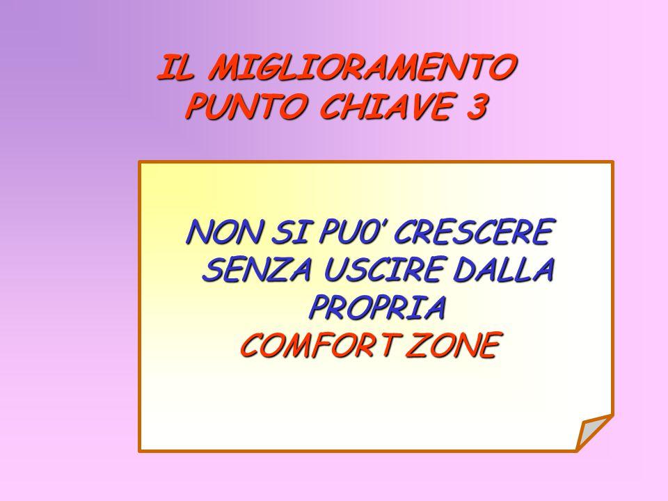 IL MIGLIORAMENTO PUNTO CHIAVE 3 NON SI PU0 CRESCERE SENZA USCIRE DALLA PROPRIA COMFORT ZONE