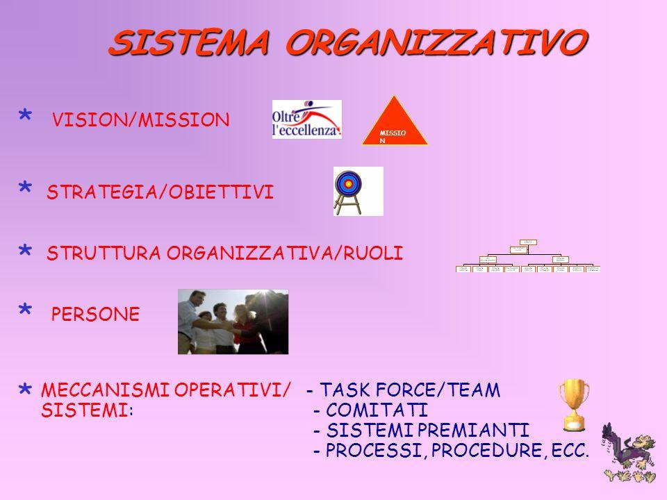 SISTEMA ORGANIZZATIVO MISSIO N VISION/MISSIONSTRATEGIA/OBIETTIVI STRUTTURA ORGANIZZATIVA/RUOLI PERSONE MECCANISMI OPERATIVI/ - TASK FORCE/TEAM SISTEMI