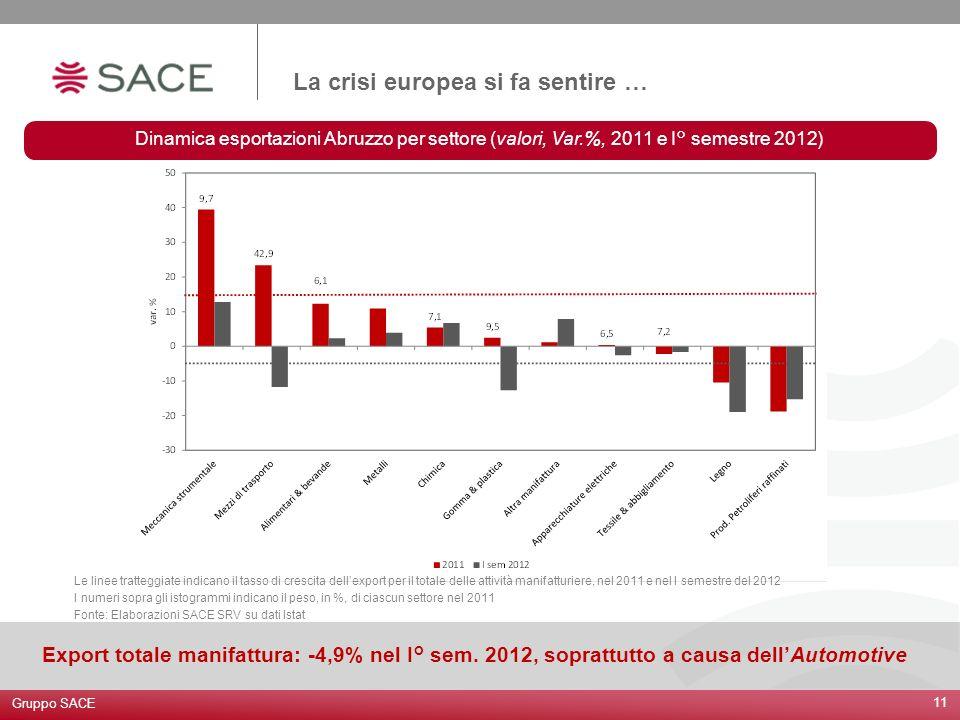 La crisi europea si fa sentire … 11 Gruppo SACE Export totale manifattura: -4,9% nel I° sem. 2012, soprattutto a causa dellAutomotive Dinamica esporta