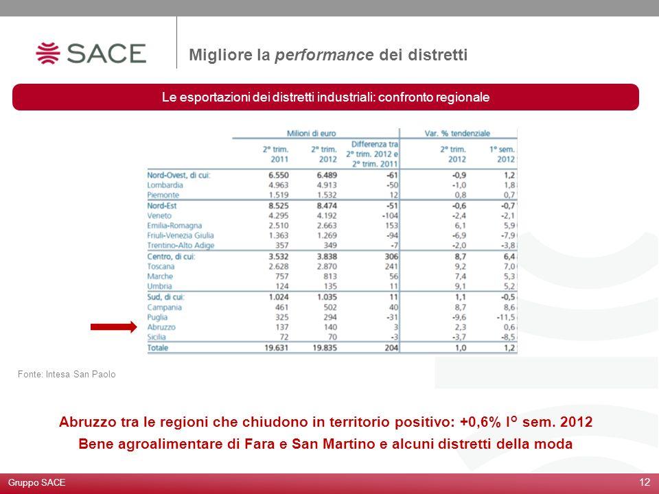 Le esportazioni dei distretti industriali: confronto regionale 12 Fonte: Intesa San Paolo Migliore la performance dei distretti Gruppo SACE Abruzzo tr