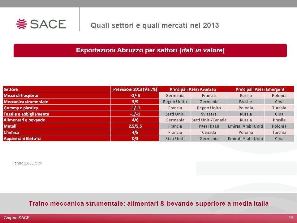 14 Gruppo SACE Esportazioni Abruzzo per settori (dati in valore) Quali settori e quali mercati nel 2013 Traino meccanica strumentale; alimentari & bev