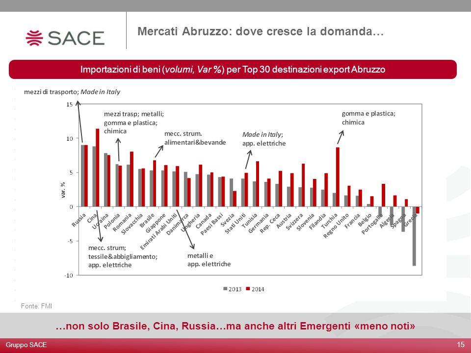 Importazioni di beni (volumi, Var %) per Top 30 destinazioni export Abruzzo 15 Fonte: FMI Mercati Abruzzo: dove cresce la domanda… Gruppo SACE …non so
