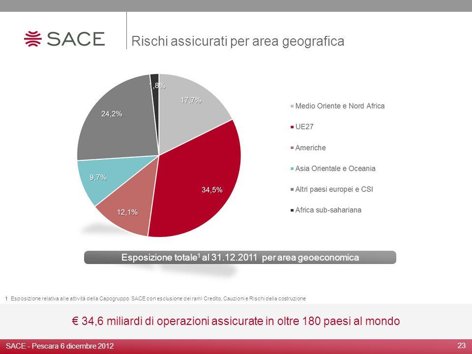 23 Rischi assicurati per area geografica 34,6 miliardi di operazioni assicurate in oltre 180 paesi al mondo 1 Esposizione relativa alle attività della