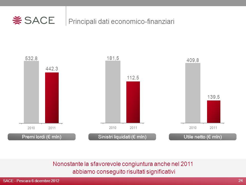Principali dati economico-finanziari 24 Nonostante la sfavorevole congiuntura anche nel 2011 abbiamo conseguito risultati significativi Sinistri liqui