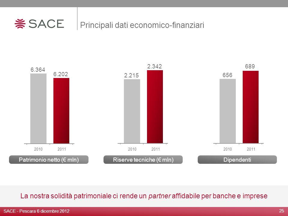 25 Principali dati economico-finanziari La nostra solidità patrimoniale ci rende un partner affidabile per banche e imprese Riserve tecniche ( mln)Pat