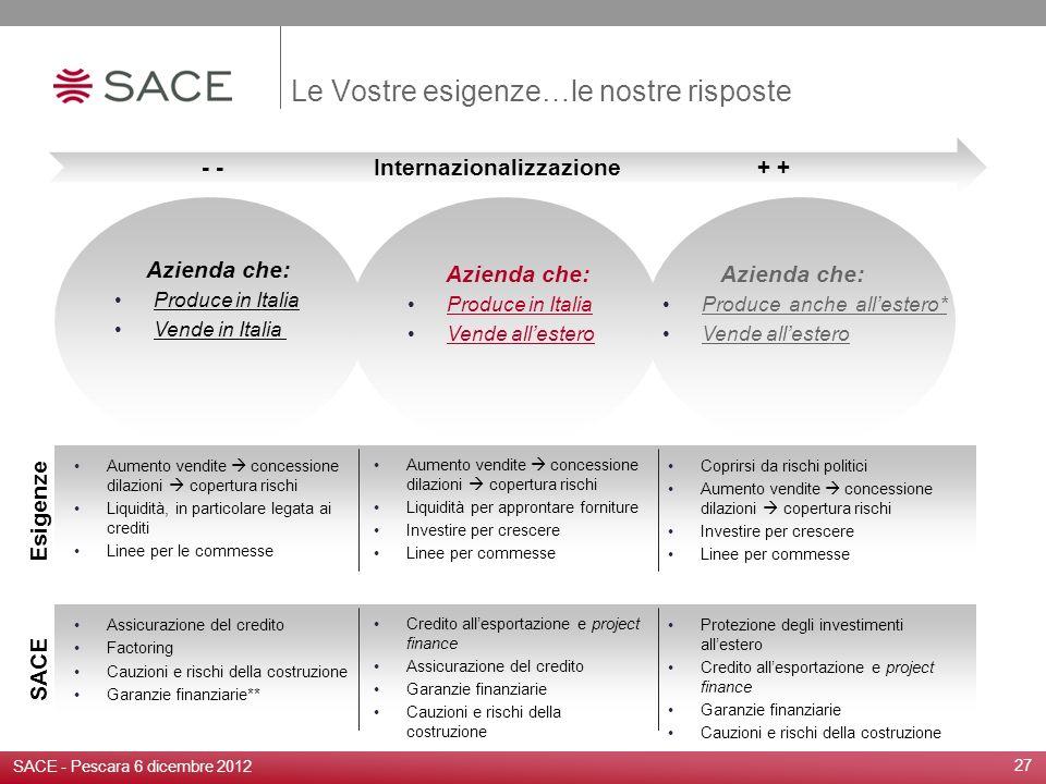 Le Vostre esigenze…le nostre risposte 27 SACE - Pescara 6 dicembre 2012 Azienda che: Produce in Italia Vende in Italia Azienda che: Produce in Italia