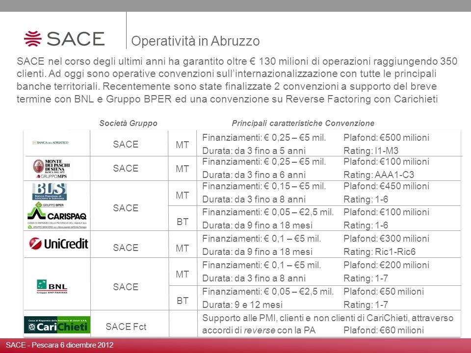 SACE SACE Fct Finanziamenti: 0,25 – 5 mil.Plafond: 500 milioni Durata: da 3 fino a 5 anniRating: I1-M3 Finanziamenti: 0,25 – 5 mil.Plafond: 100 milion