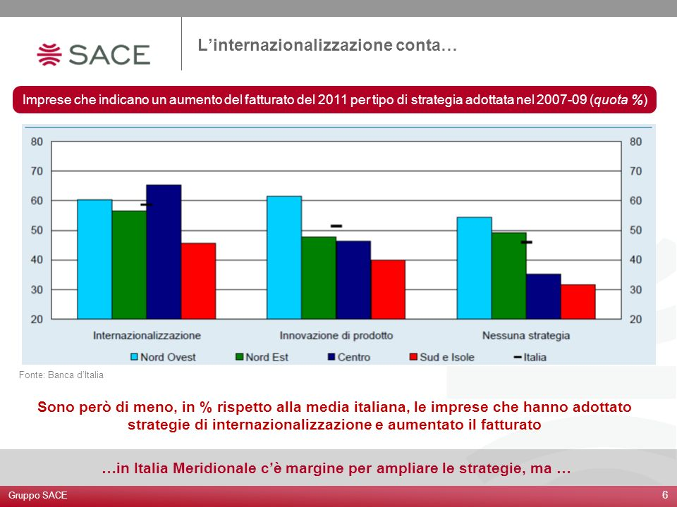 Imprese che indicano un aumento del fatturato del 2011 per tipo di strategia adottata nel 2007-09 (quota %) 6 Fonte: Banca dItalia Linternazionalizzaz