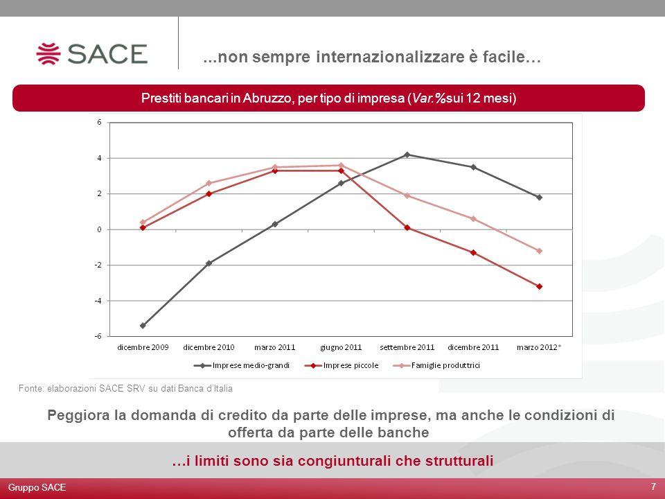 ...non sempre internazionalizzare è facile… Gruppo SACE 7 …i limiti sono sia congiunturali che strutturali Peggiora la domanda di credito da parte del
