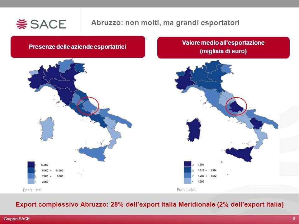 Gruppo SACE 8 Abruzzo: non molti, ma grandi esportatori Presenze delle aziende esportatrici Valore medio all'esportazione (migliaia di euro) Fonte: Is